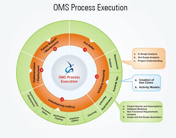 Process Execution